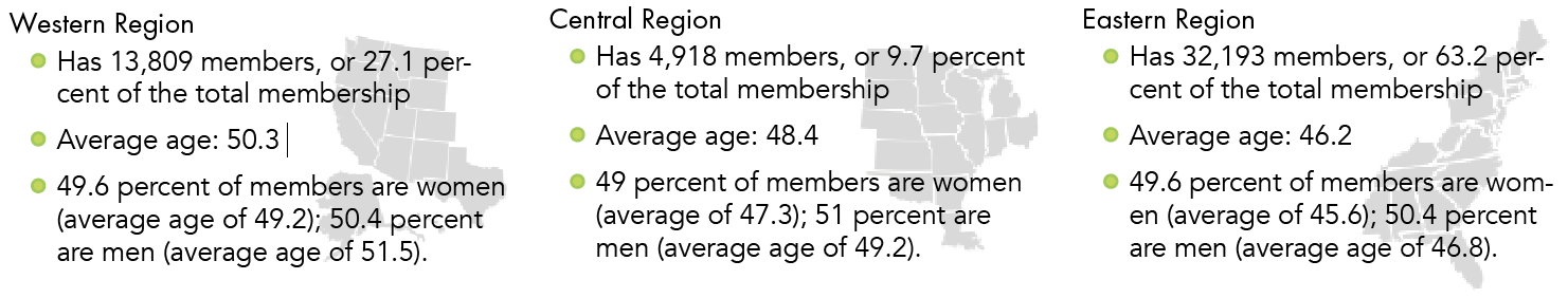 Western Region has 13,809 members, or 27.1% of the total membership. Average age: 50.3. 49.6% of members are women (average age of 49.2); 50.4% are men (average age of 51.5) Central Region has 4918 members, or 9.7% of the total membership. Average age: 48.4. 49% of members are women (average age of 47.3); 51% are men (average age of 49.2). Eastern Region has 32193 members, or 63.2% of the total membership. Average age: 46.2. 49.6% of members are women (average age of 45.6); 50.4% are men (average age of 46.8).